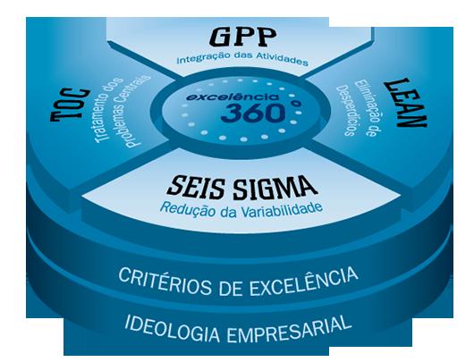 grafico_excelencia_360